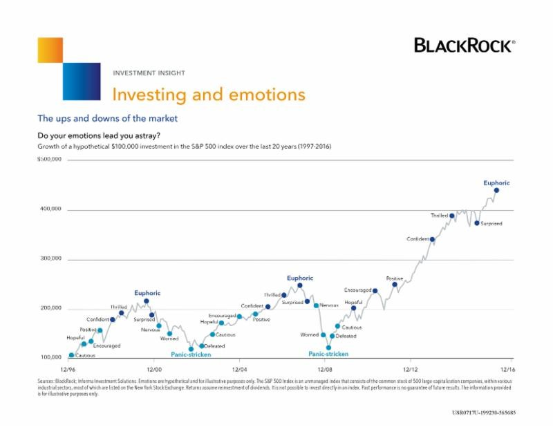 BlackRock Investing vs Emotions Graph