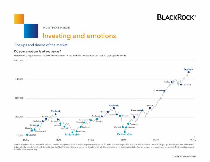 BlackRock Investing vs Emotions Graph
