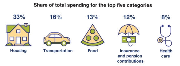 top 5 consumer spending categories