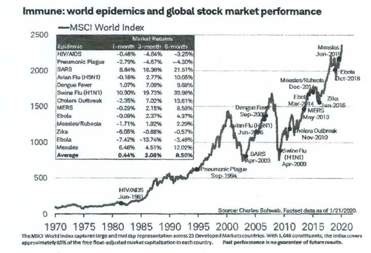 World epidemics and global stock market performance